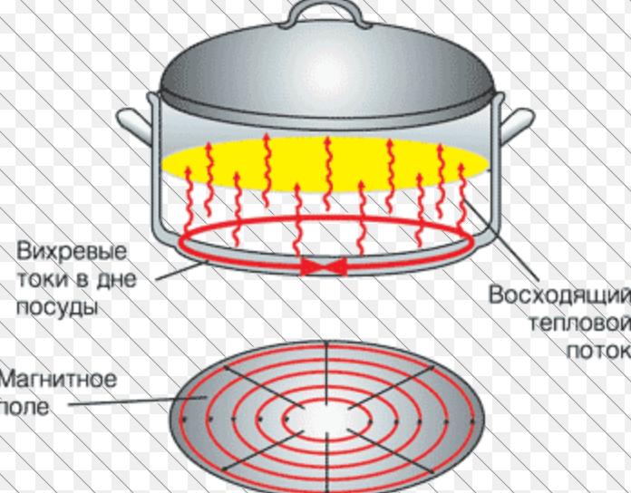 Что значит индукционное дно у кастрюли